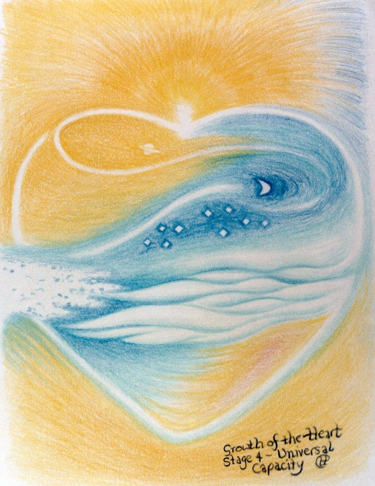 growth of heart -universal capacity